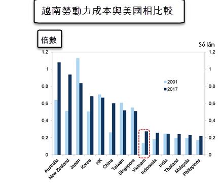 高盛:越南2021年GDP增長可望達8.1%